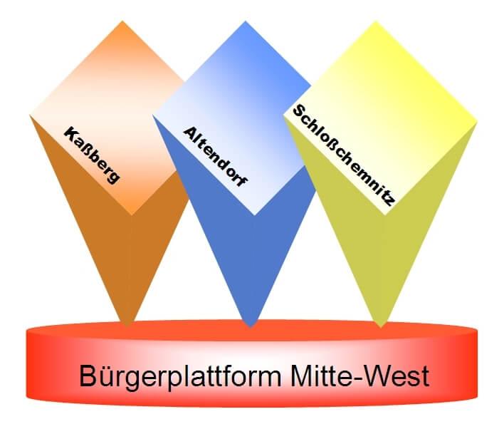 Bürgerplattform Mitte-West